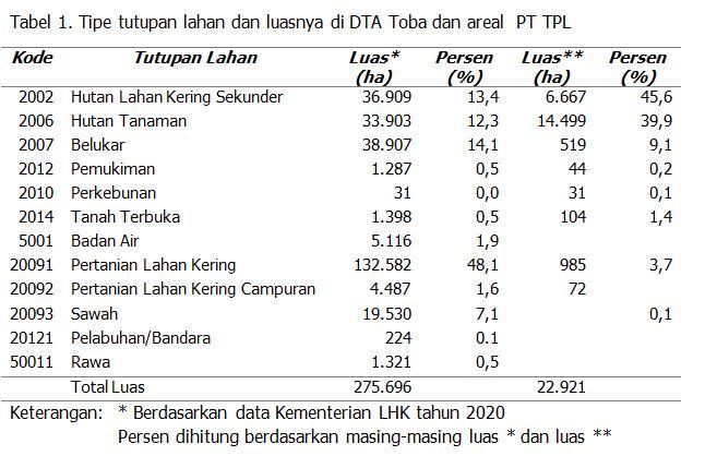Tabel 1 Aeknauli
